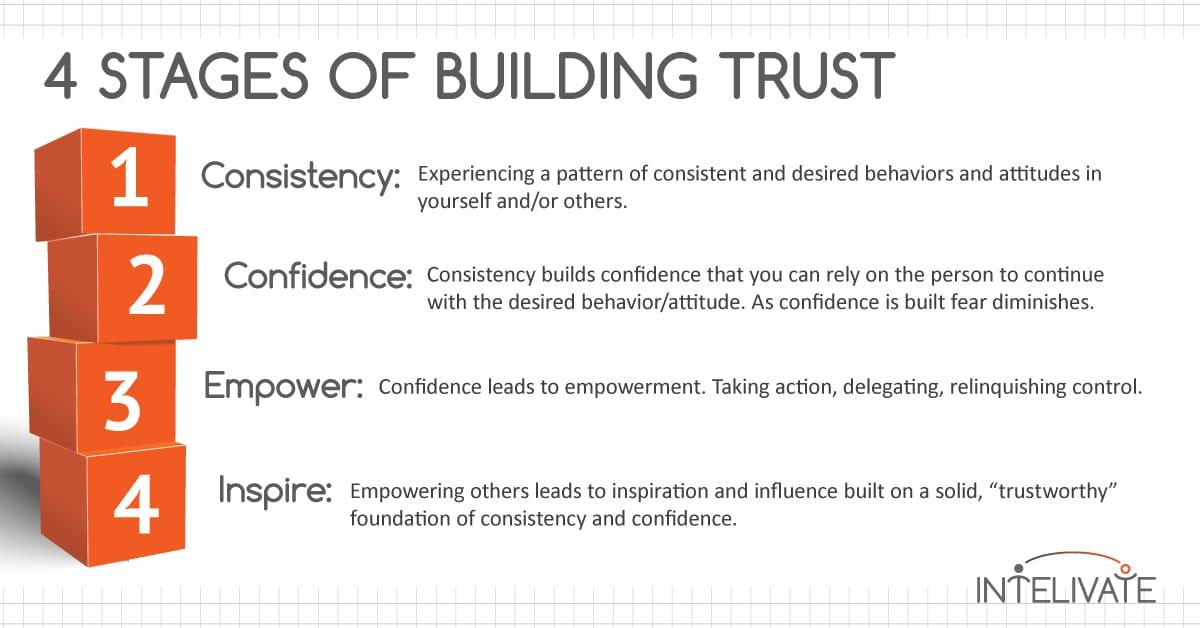basics of resume building