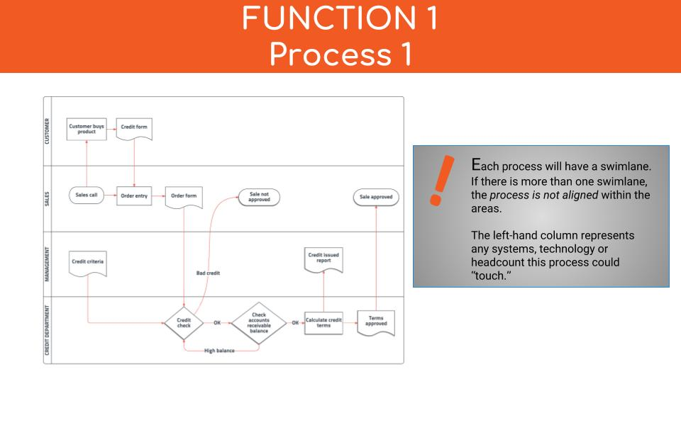 Process Documentation Why It\u0027s Vital and How to Do It