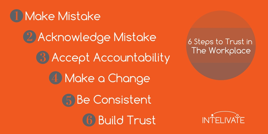 How to Rebuild Trust by Going Back to Basics Intelivate
