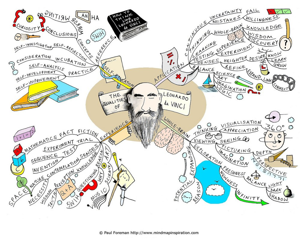 15 Best Brainstorming And Mind Mapping Tech Tools For