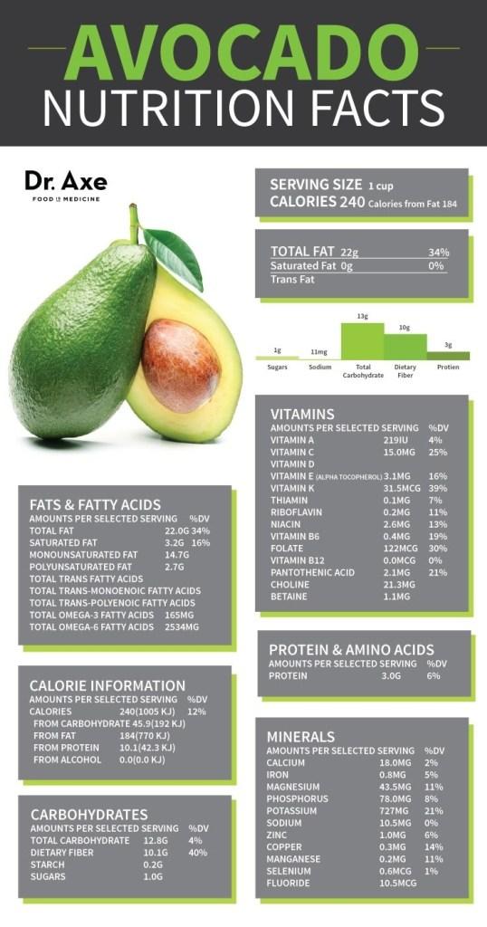Avocado-Nutrition-Facts1