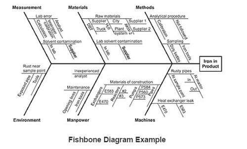 fishbone diagram for welding defects