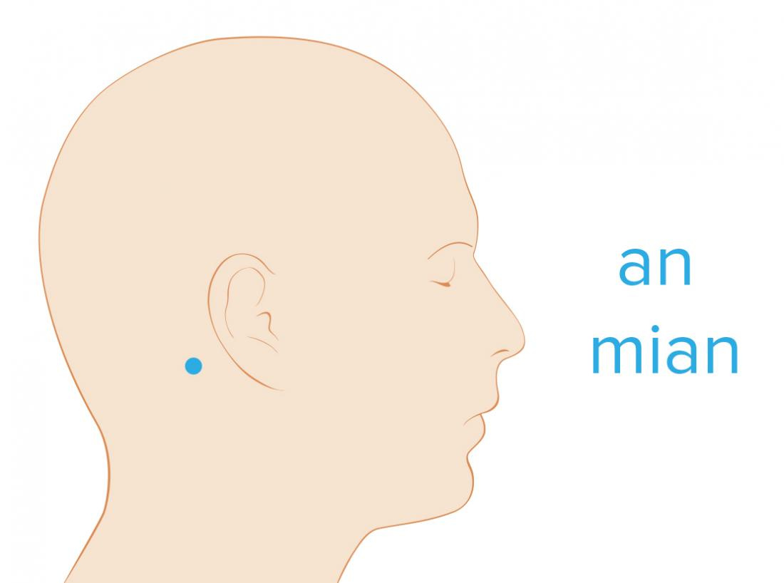 diagram of An Mian pressure point