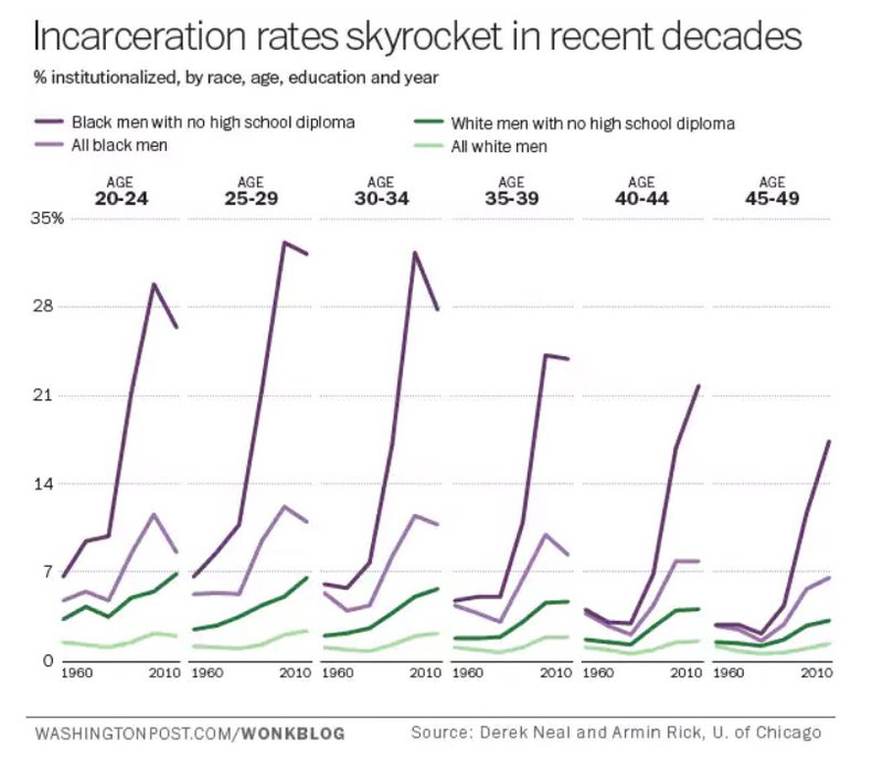 Steven Pinker\u0027s ideas are fatally flawed These eight graphs show