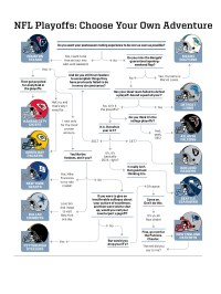 2017 NFL playoffs rooting guide: Flow chart for neutral ...