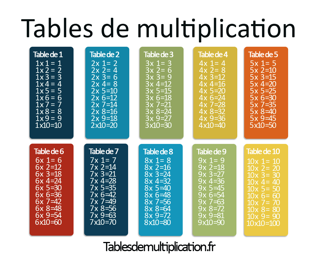 Jeu Table De Multiplication Ce1 Les Tables De Multiplication Sur Tablesdemultiplication Fr