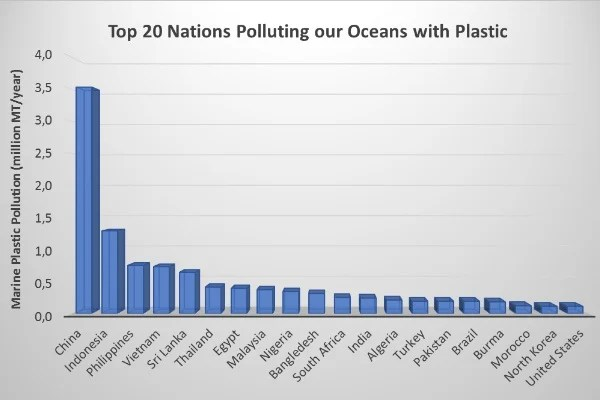 Wake-up call 8 The shocking truth about plastic and how it\u0027s