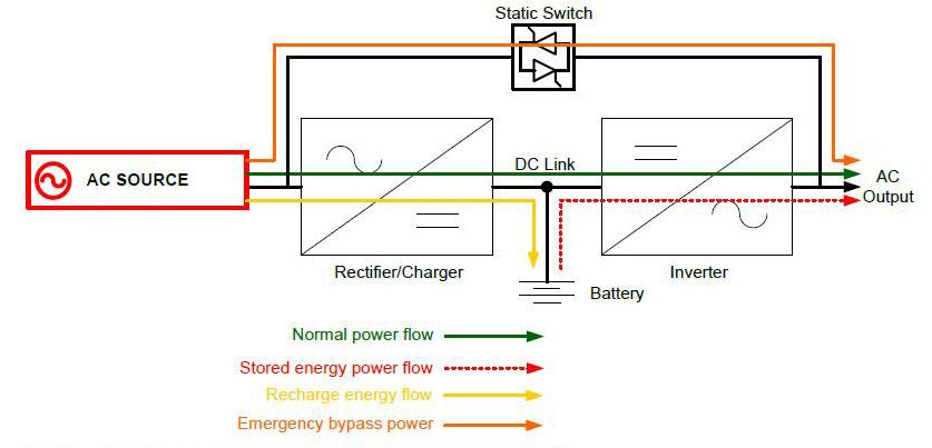 The Basics of Uninterruptible Power Systems - 24x7 Magazine