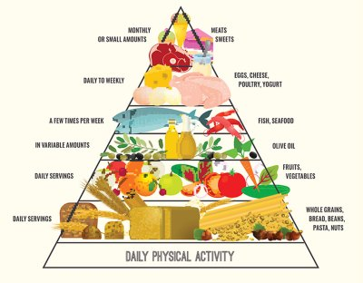 Foods to lower blood pressure dash pyramid Top Foods t