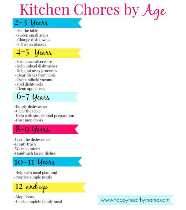 This chart shows what kitchen chores kids can do based on their age