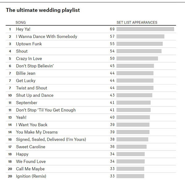 The Ultimate Wedding Playlist abc7news