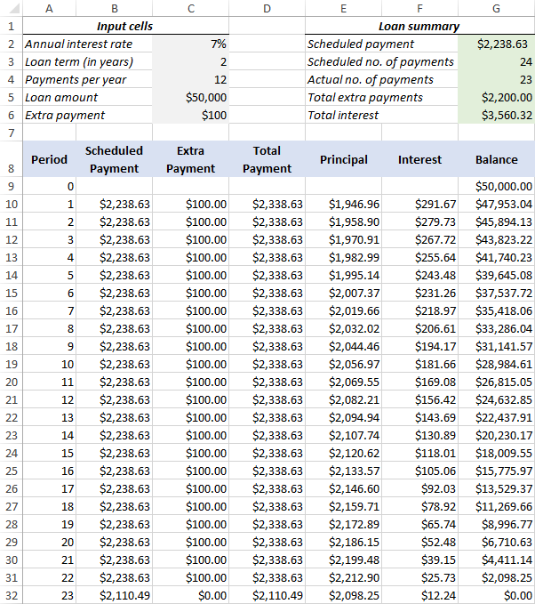 amortization calculator extra payments