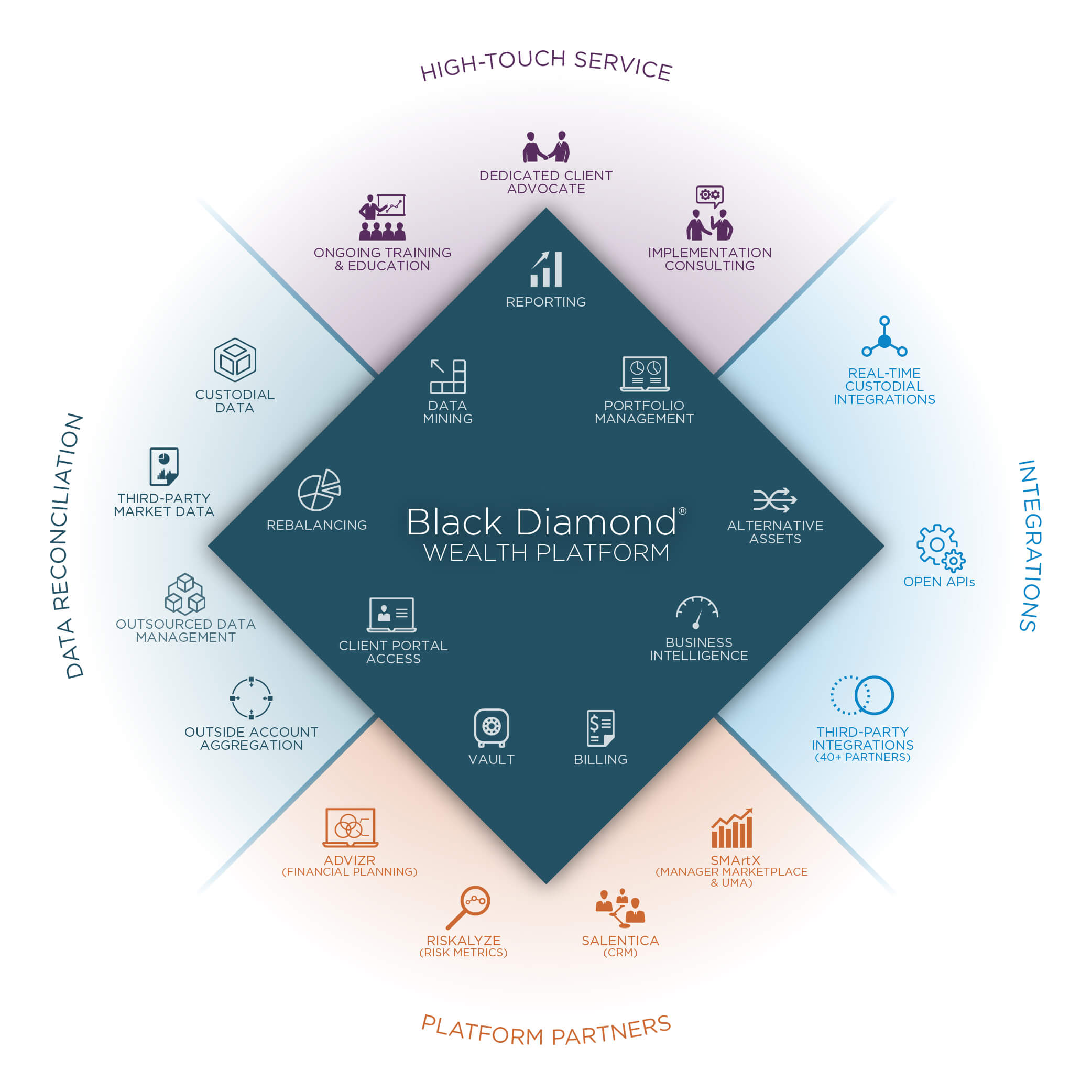 Black Diamond Portfolio Management Software Black Diamond
