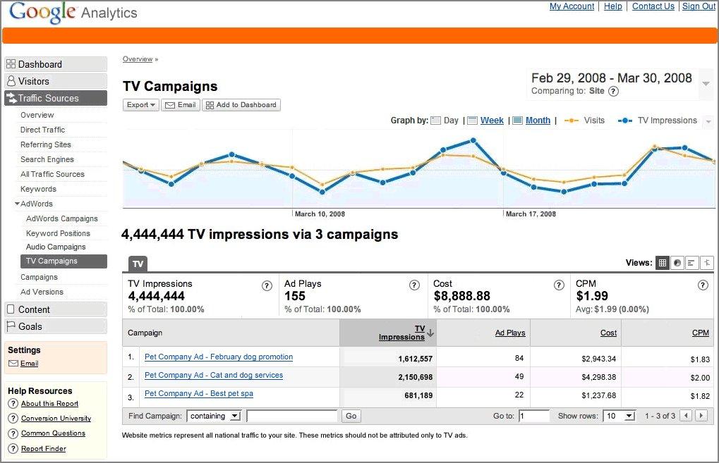 Web Analytics 101 - AlleyWatch