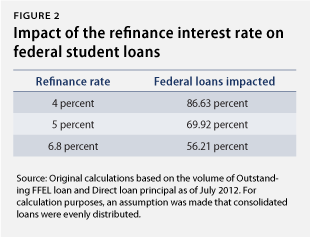 It's Our Interest: The Need to Reduce Student Loan Interest Rates - Center for American Progress