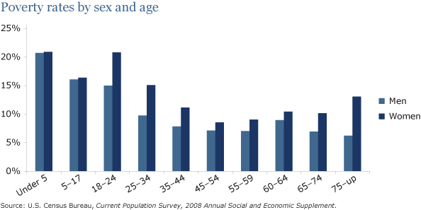 The Straight Facts on Women in Poverty - Center for American Progress