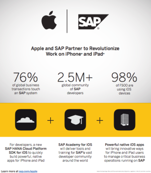 SAP-Apple