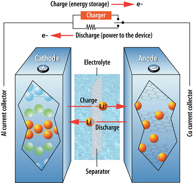 New electrode material could lead to rechargeable sodium batteries