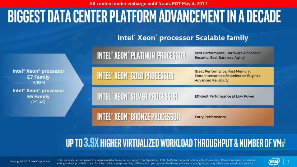 Intel\u0027s Skylake \u201cScalable Processor\u201d family is a new approach to