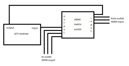 wiring a house for hdmi