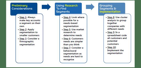 A Practical Guide To Market Segmentation B2b International