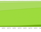 Ice Cream Sandwich slowly slinks toward double-digit Android adoption - Image 2 of 2