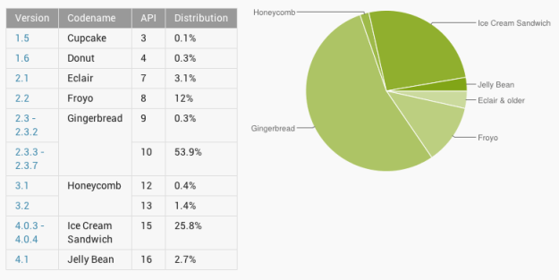Android Version Distribution Gingerbread