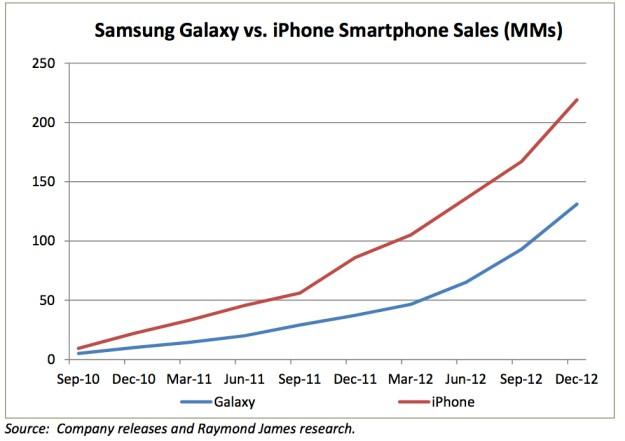 iPhone Sales Comparisons Samsung