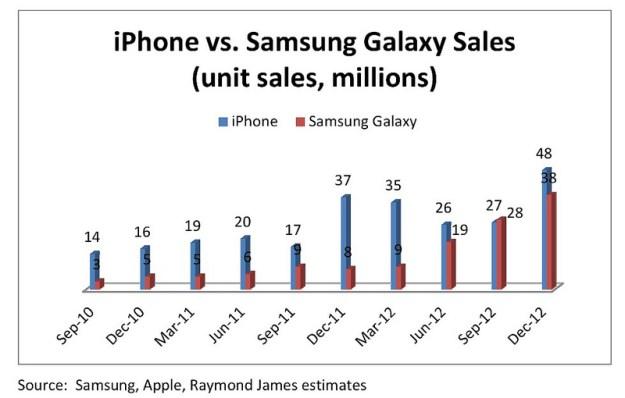 Galaxy, iPhone Sales Estimate