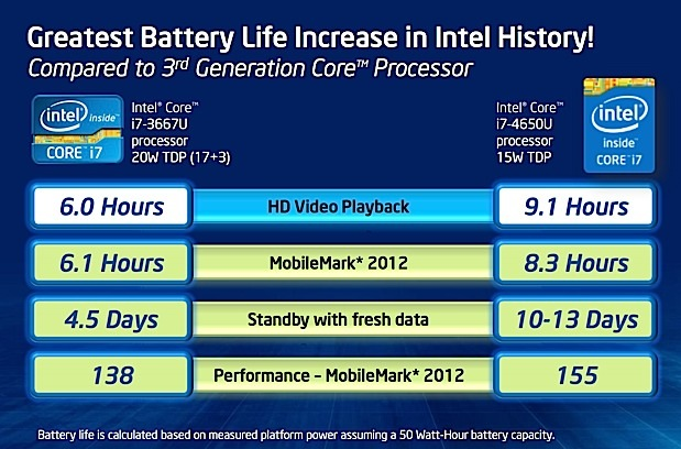 Intel Haswell Pricing Specs