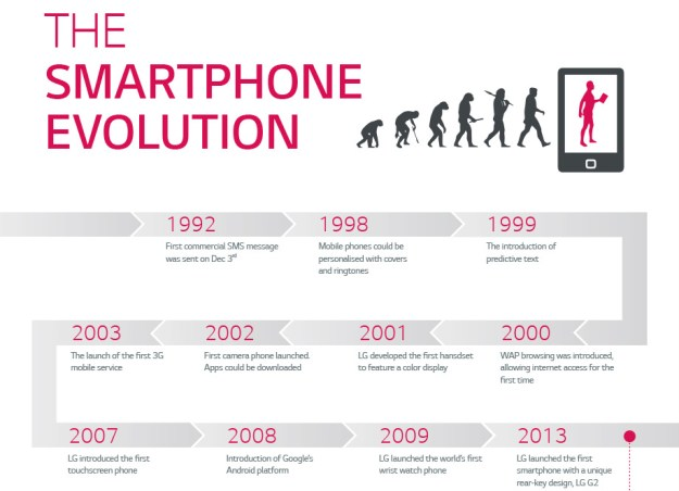 LG Smartphone Evolution Infographic