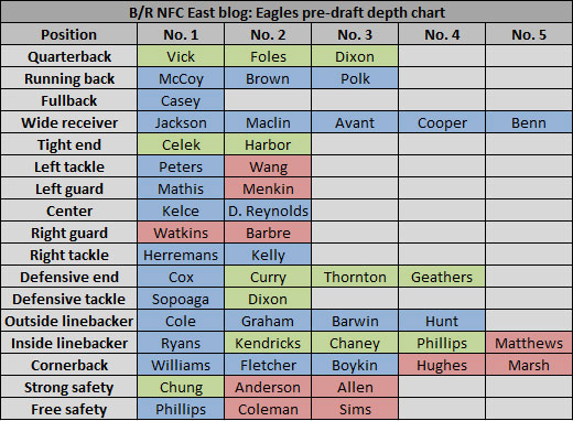 eagle depth chart - Antaexpocoaching