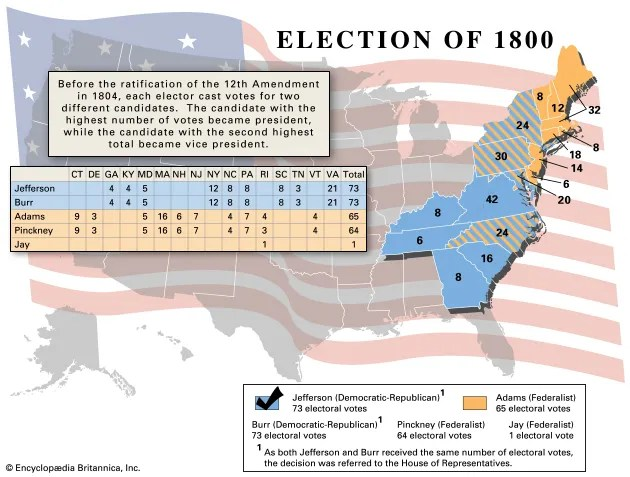 United States presidential election of 1800 Candidates, Results