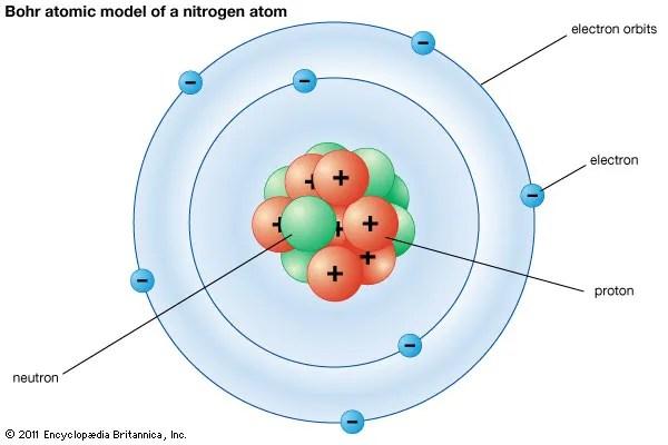 Bohr atomic model Description  Development Britannica