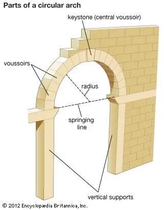 Arch architecture Britannica