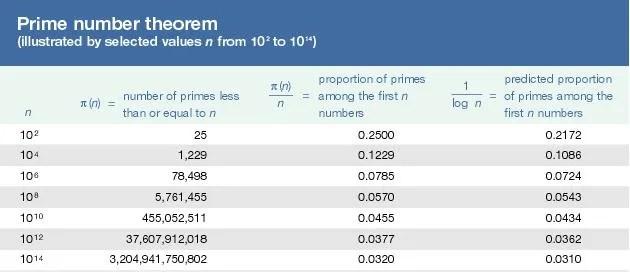 Prime number theorem mathematics Britannica - prime number chart