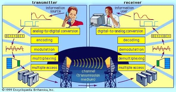 telecommunication Technology, Examples, Devices,  Facts