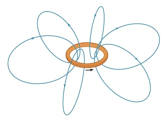 Magnetism - Repulsion or attraction between two magnetic dipoles