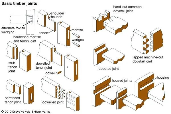 Joint Carpentry Britannicacom