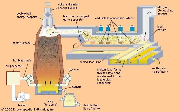 Lead processing Britannica