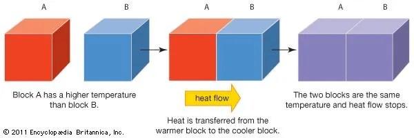heat transfer Definition  Facts Britannica