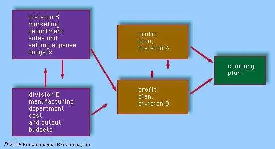 Profit planning economics Britannica - profit & loss sheets