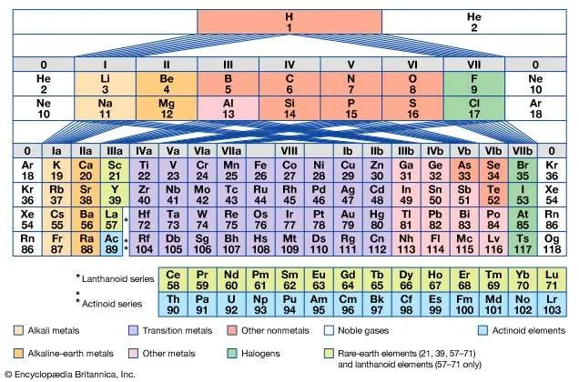 periodic table of the elements Definition  Groups Britannica - new periodic table for alkali metals