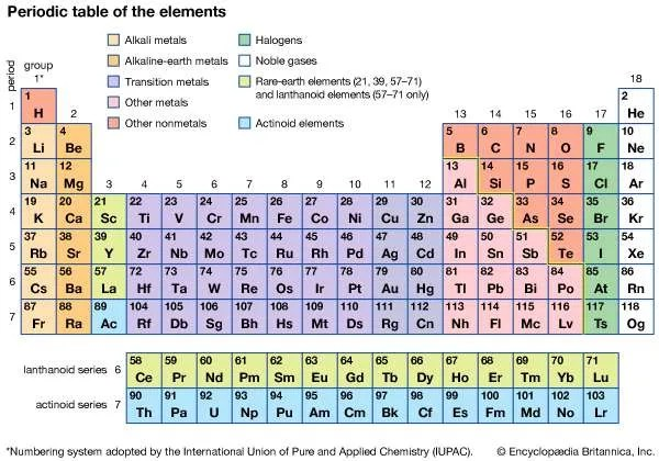 Alkaline-earth metal chemical element Britannica - new periodic table for alkali metals