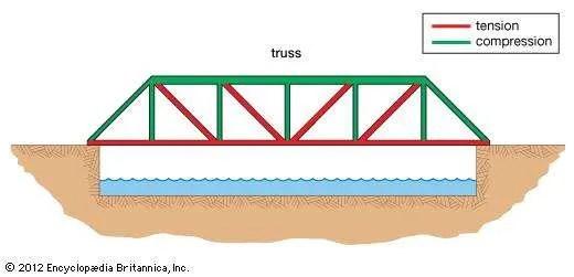 Simple bridge forces diagram - 24h schemes