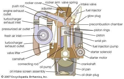 diesel engine Definition, Development, Types,  Facts Britannica