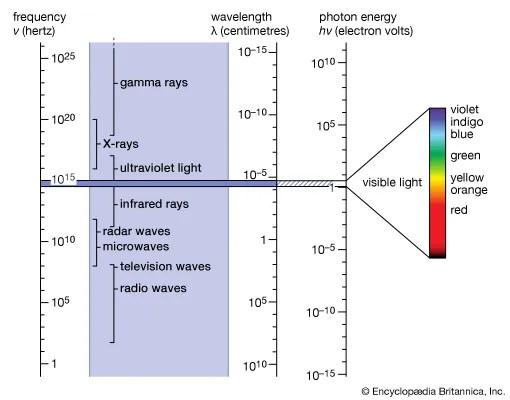 electromagnetic spectrum Definition, Diagram,  Uses Britannica