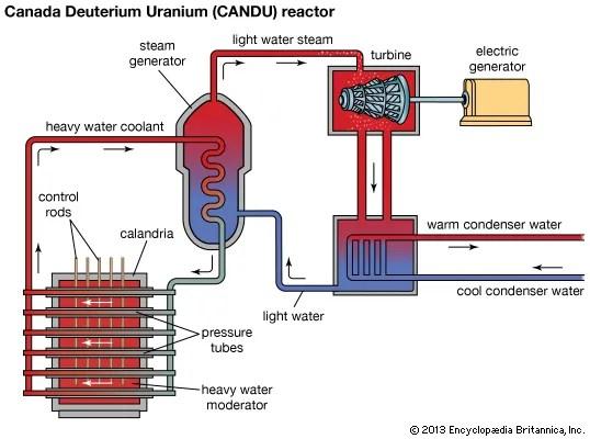 Block Diagram Nuclear Power Plant Wiring Diagram