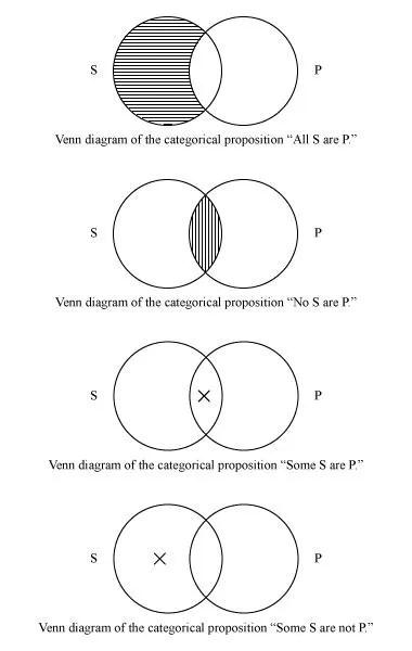 Venn diagram logic and mathematics Britannica