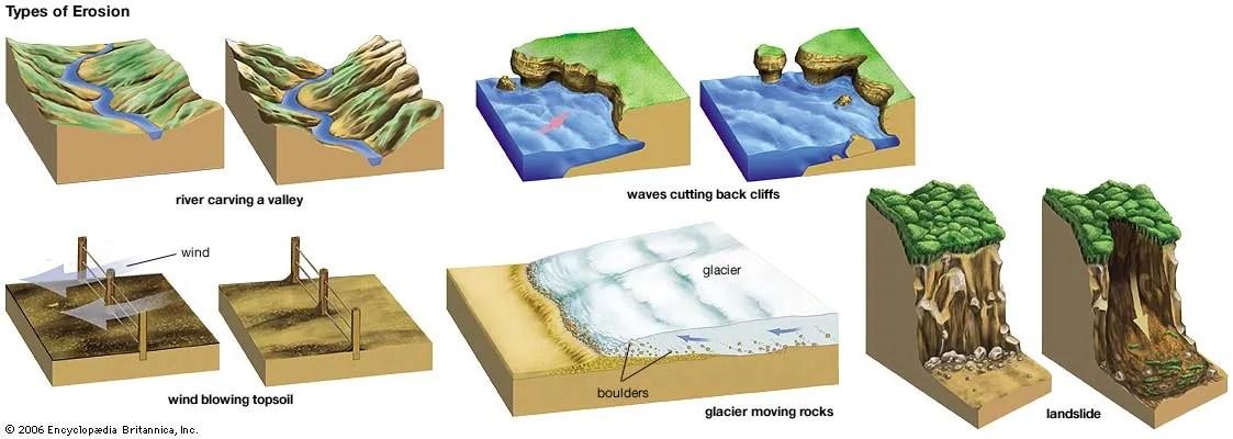 erosion Description, Causes, Facts,  Types Britannica